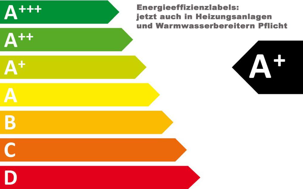 Energieeffizienzlabel für Heizungsanlagen & Warmwasserbereiter